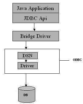 Diagram JDBC Driver Tipe 1