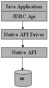 Diagram Driver JDBC Tipe 2