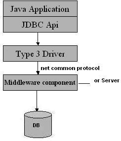 Diagram JDBC Driver Tipe 3