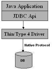 Diagram JDBC Tipe 4